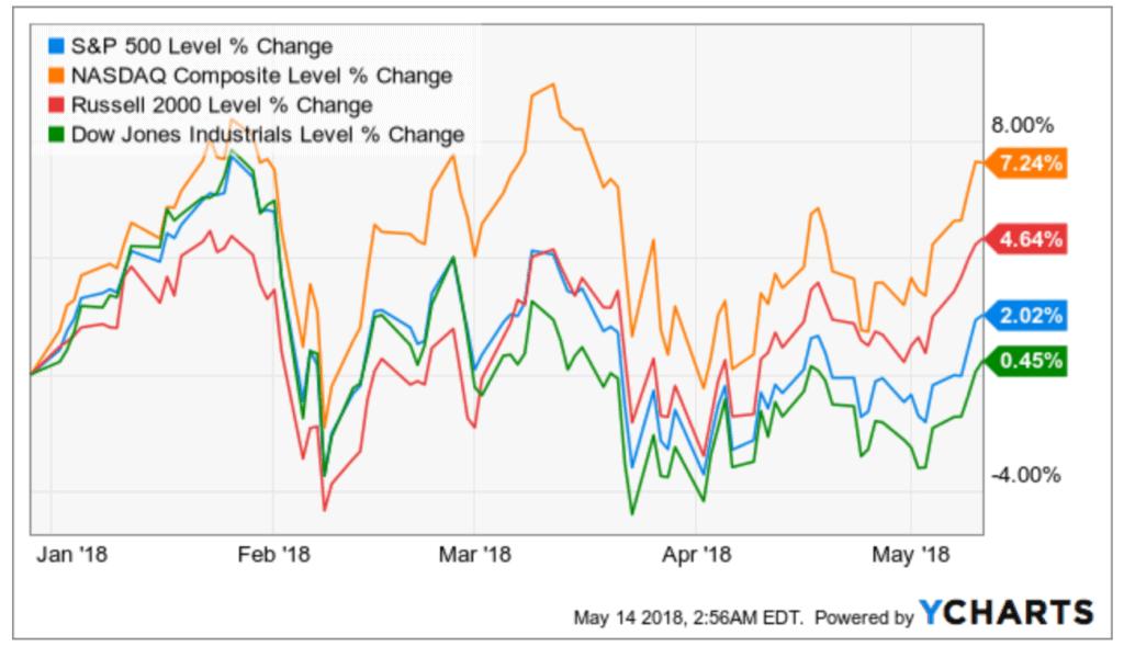 US stocks equities YTD 2018