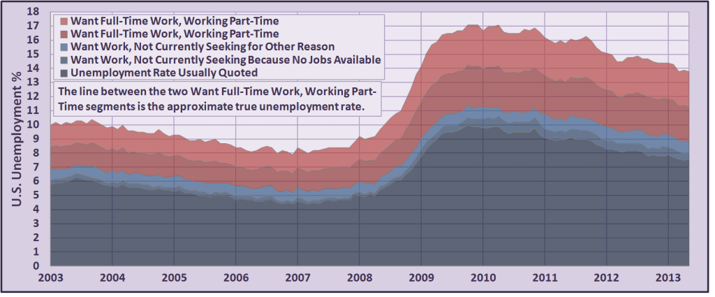 Unemployment Rate Article - Chart 1
