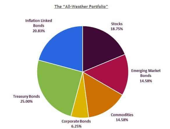 all weather portfolio