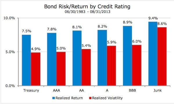 bond return by credit rating