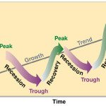 Economic Cycle – What It Is And How It Works