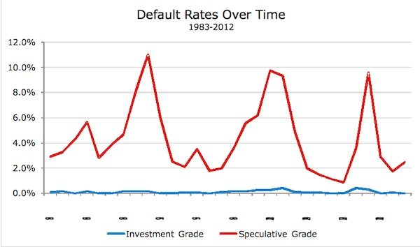 default rates