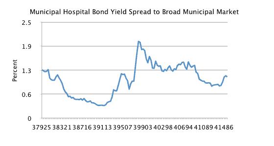 hospital-bond-yield