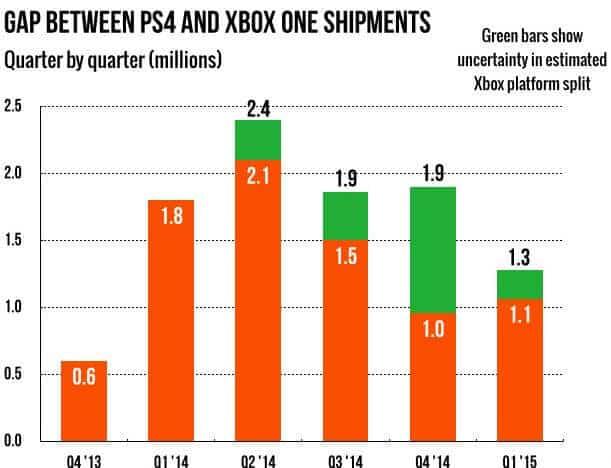 ps4 VS Xbox One 2