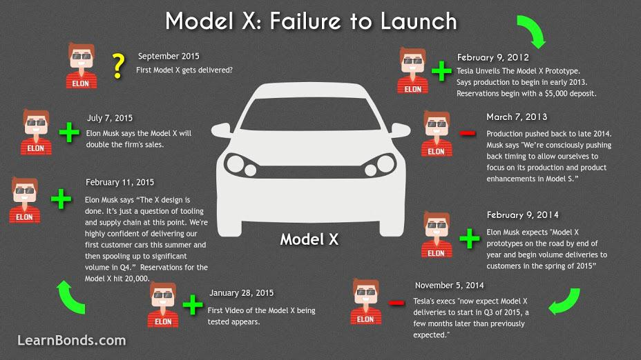 Tesla Motors Inc Model X InfoGraphic